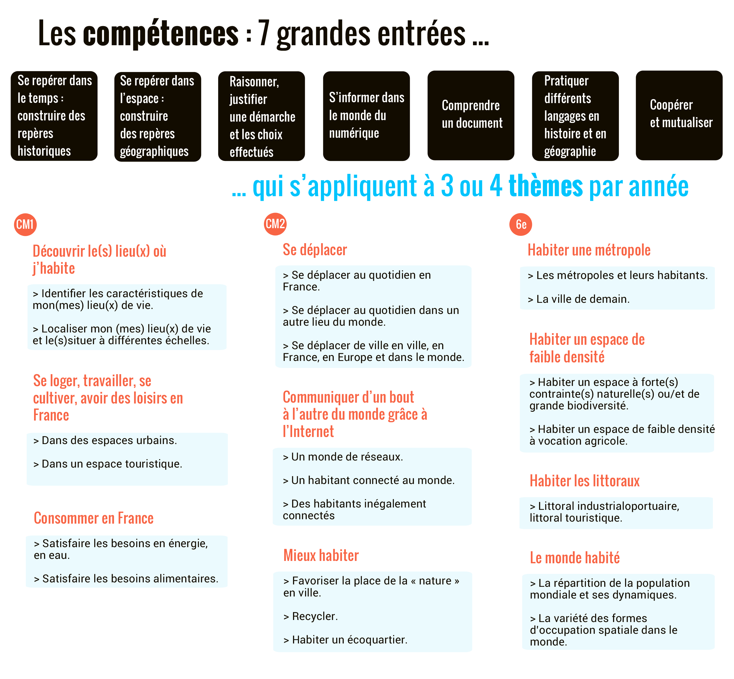 programme géographie cycle 3