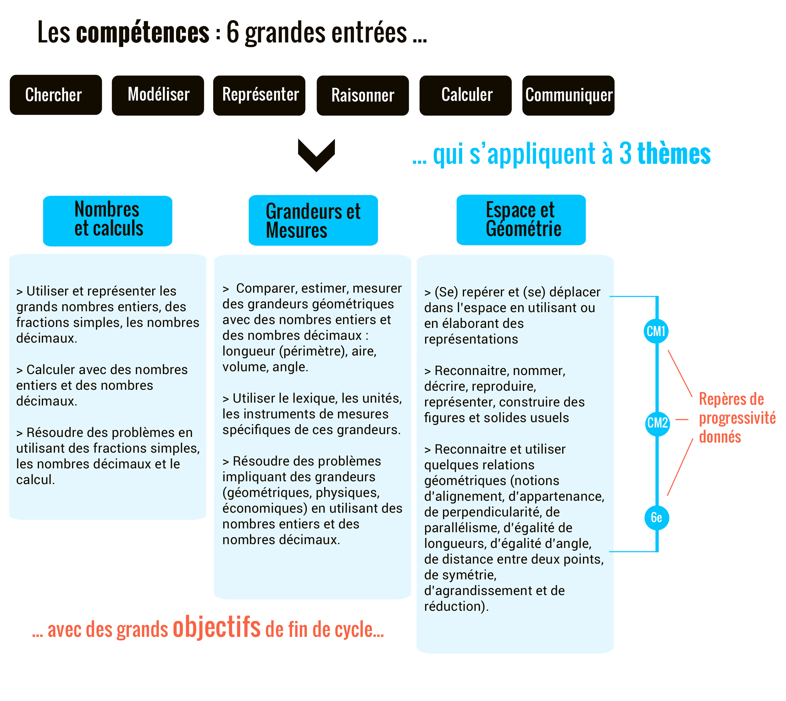 programme mathématiques cycle 3