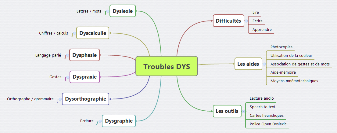 Troubles DYS V2